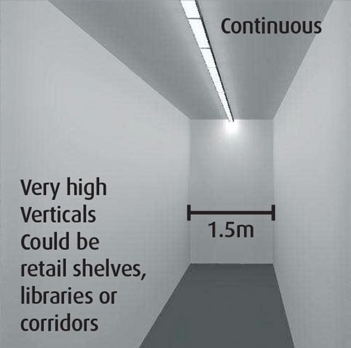 Very high Verticals Could be retail shelves, libraries or corridors